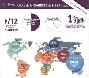 Atlas-diabetes-2014
